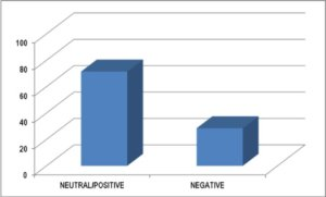 Figure 2. Distribution of neutral/positive and negative process types